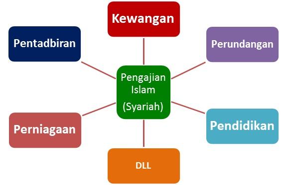 Skop Kerja 'Budak' Pengajian Islam (Syariah)