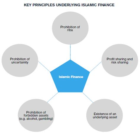 Key Principles Underlying Islamic Finance