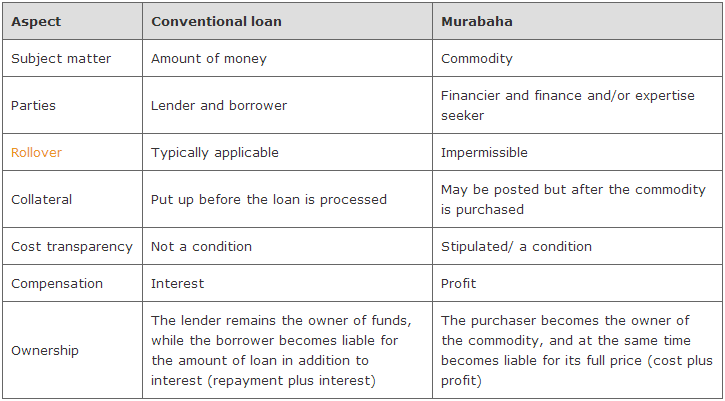 Comparison Between Murabaha and Loan