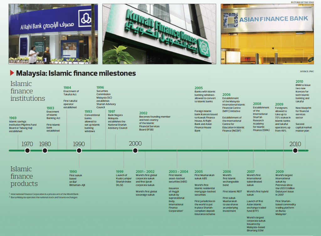 Malaysia_Islamic_Finance_Milestones