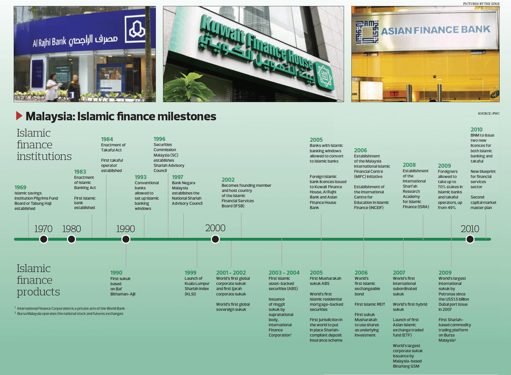 thesis on islamic banking in malaysia