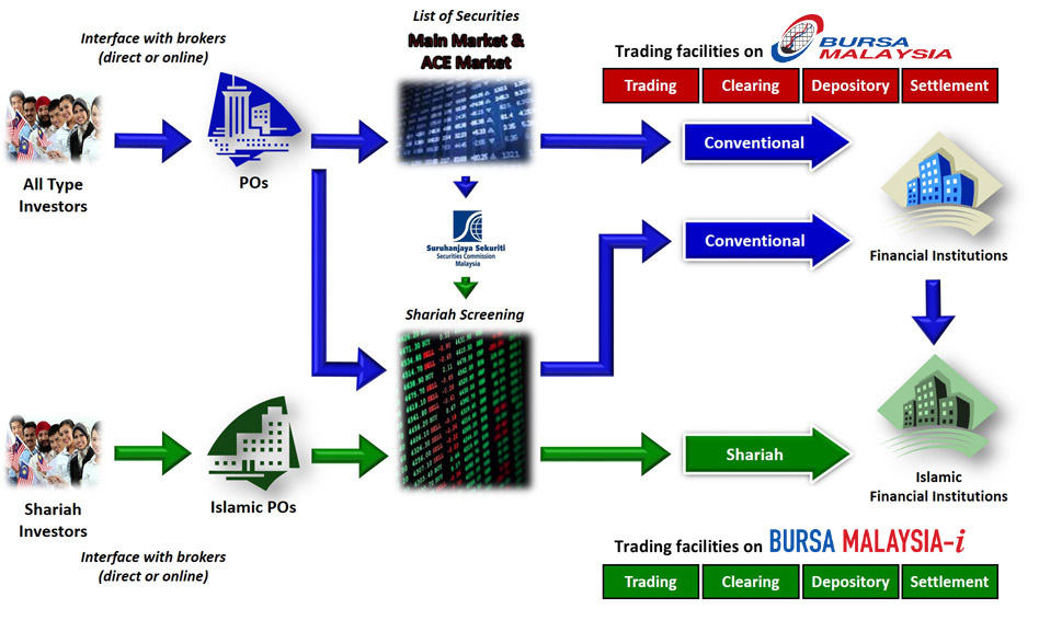 Bursa Malaysia-i Trading Activities